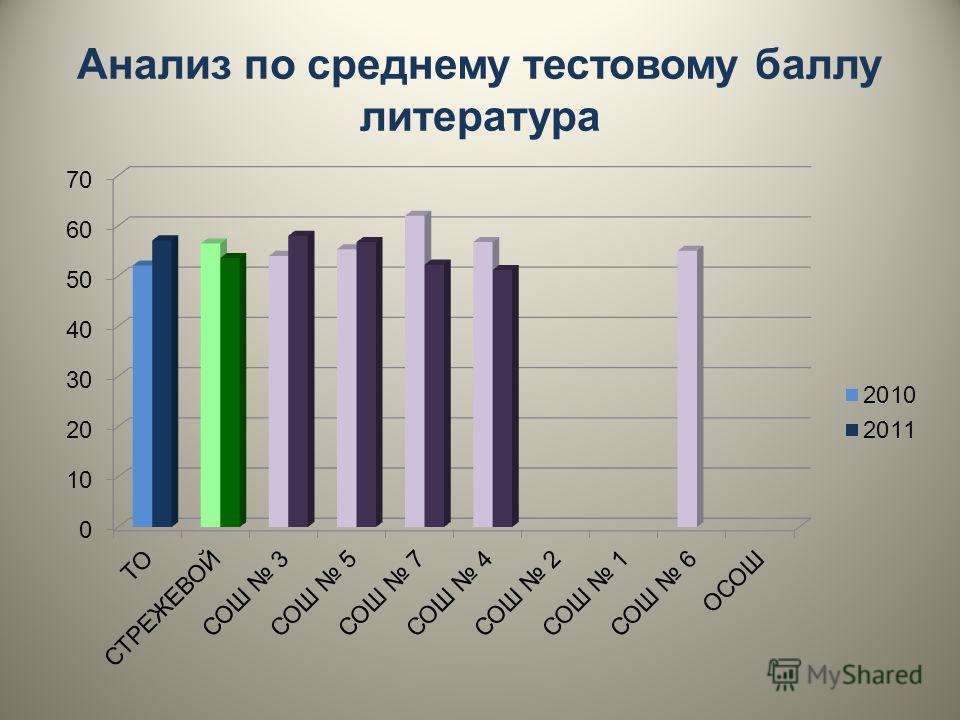 Анализ по среднему тестовому баллу литература
