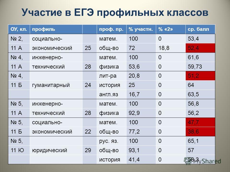 Участие в ЕГЭ профильных классов ОУ, кл.профильпроф. пр.% участн.% «2»ср. балл 2,социально-матем.100053,4 11 Аэкономический25общ-во7218,852,4 4,инженерно-матем.100061,6 11 Атехнический28физика53,6059,73 4,лит-ра20,8051,2 11 Бгуманитарный24история2506