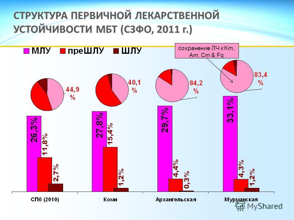 СТРУКТУРА ПЕРВИЧНОЙ ЛЕКАРСТВЕННОЙ УСТОЙЧИВОСТИ МБТ (СЗФО, 2011 г.) сохранение ЛЧ к Km, Am, Cm & Fq
