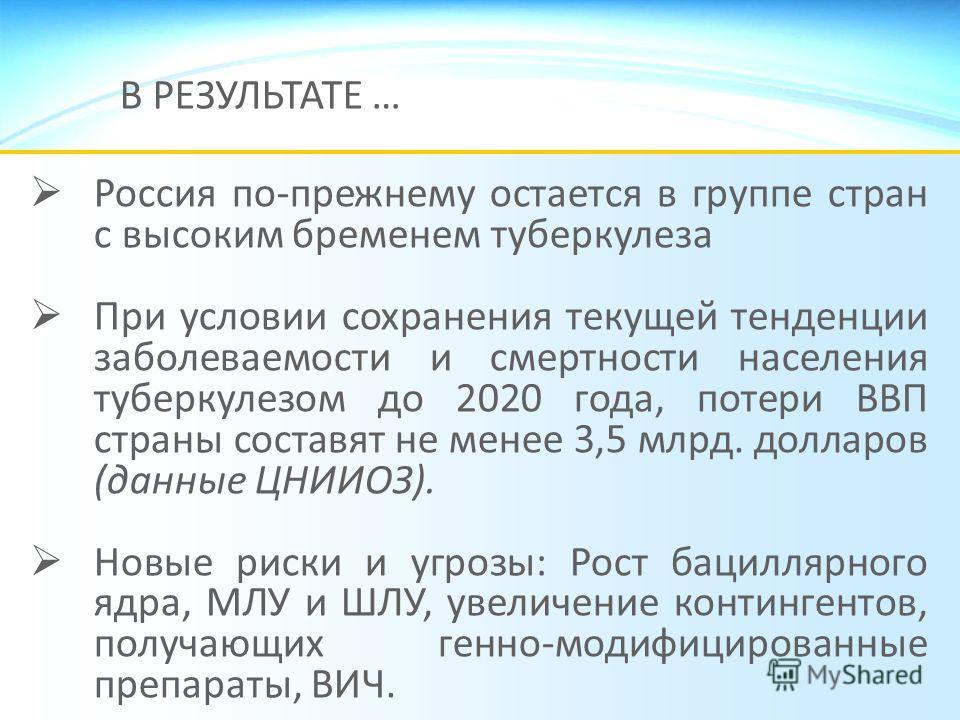 В РЕЗУЛЬТАТЕ … Россия по-прежнему остается в группе стран с высоким бременем туберкулеза При условии сохранения текущей тенденции заболеваемости и смертности населения туберкулезом до 2020 года, потери ВВП страны составят не менее 3,5 млрд. долларов