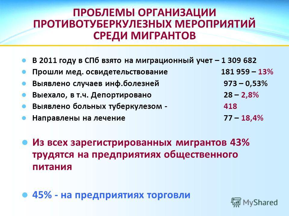 ПРОБЛЕМЫ ОРГАНИЗАЦИИ ПРОТИВОТУБЕРКУЛЕЗНЫХ МЕРОПРИЯТИЙ СРЕДИ МИГРАНТОВ В 2011 году в СПб взято на миграционный учет – 1 309 682 Прошли мед. освидетельствование 181 959 – 13% Выявлено случаев инф.болезней973 – 0,53% Выехало, в т.ч. Депортировано 28 – 2