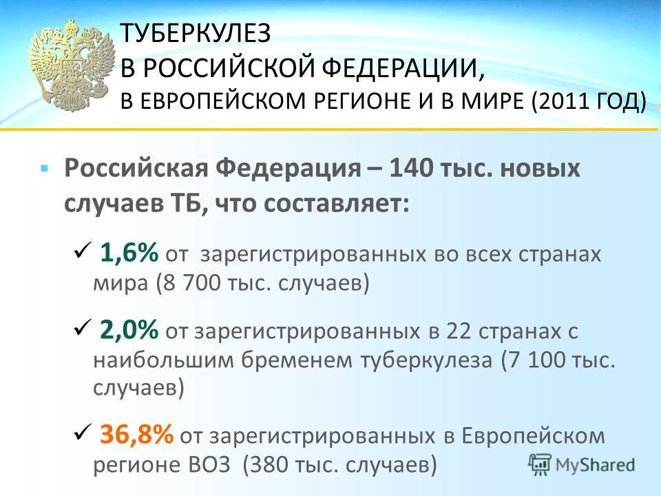 Российская Федерация – 140 тыс. новых случаев ТБ, что составляет: 1,6% от зарегистрированных во всех странах мира (8 700 тыс. случаев) 2,0% от зарегистрированных в 22 странах с наибольшим бременем туберкулеза (7 100 тыс. случаев) 36,8% от зарегистрир