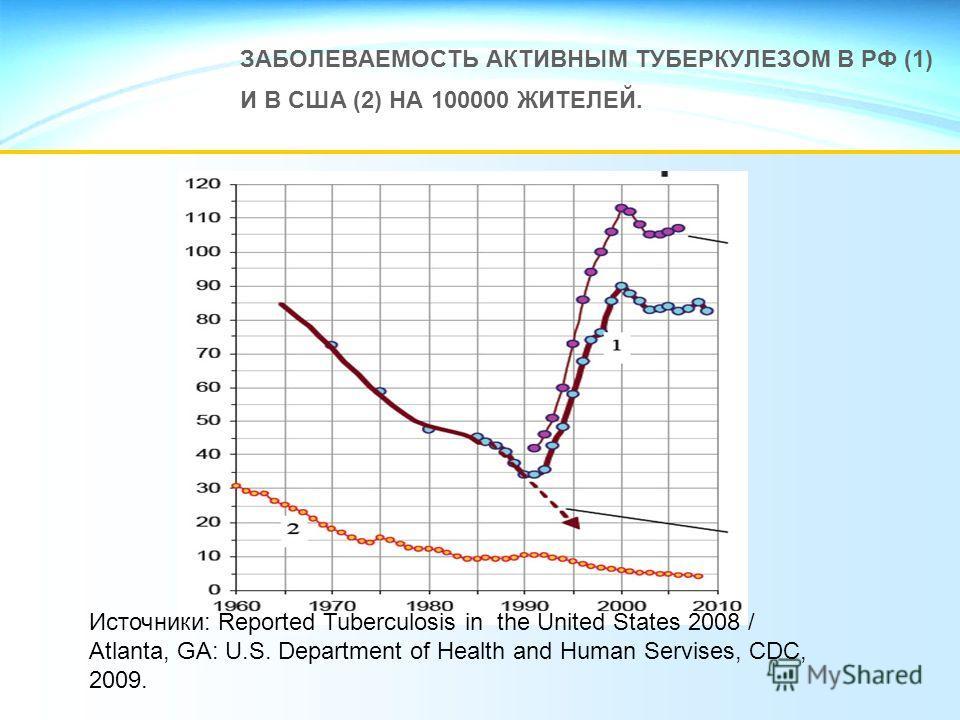 ЗАБОЛЕВАЕМОСТЬ АКТИВНЫМ ТУБЕРКУЛЕЗОМ В РФ (1) И В США (2) НА 100000 ЖИТЕЛЕЙ. Источники: Reported Tuberculosis in the United States 2008 / Atlanta, GA: U.S. Department of Health and Human Servises, CDC, 2009.