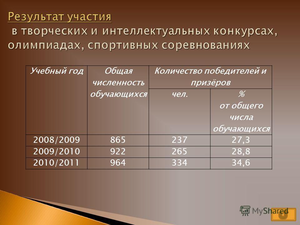 Учебный год Общая численность обучающихся Количество занятых в системе школьного дополнительного образования чел. % от общего числа обучающихся 2008/200986562972,7 2009/201092267473,1 2010/201196473175,8 2011/201298883884,8