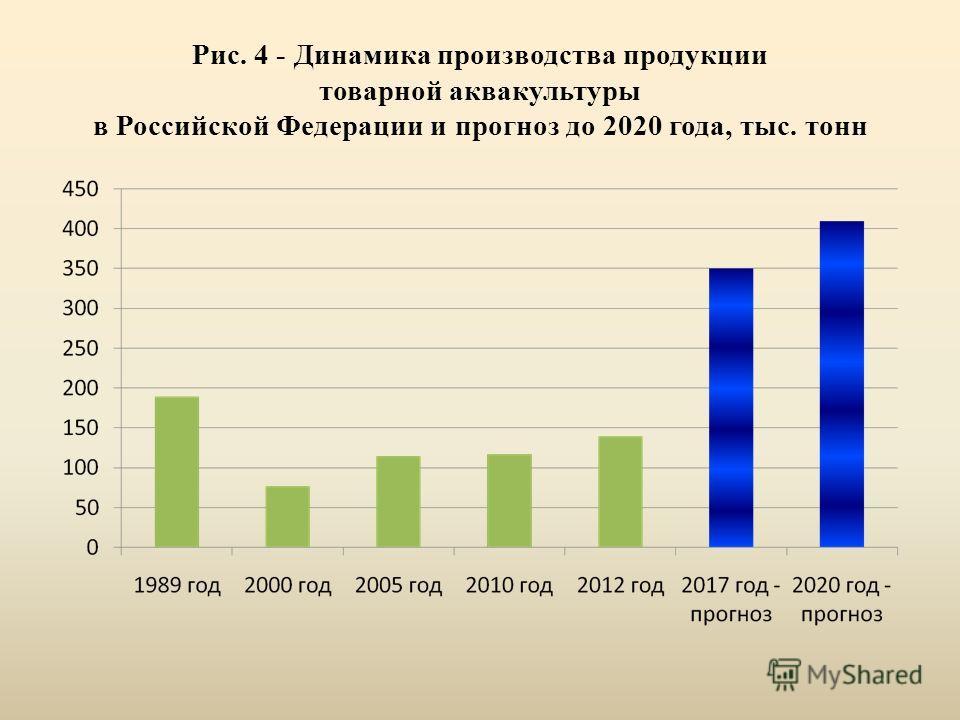 Рис. 4 - Динамика производства продукции товарной аквакультуры в Российской Федерации и прогноз до 2020 года, тыс. тонн