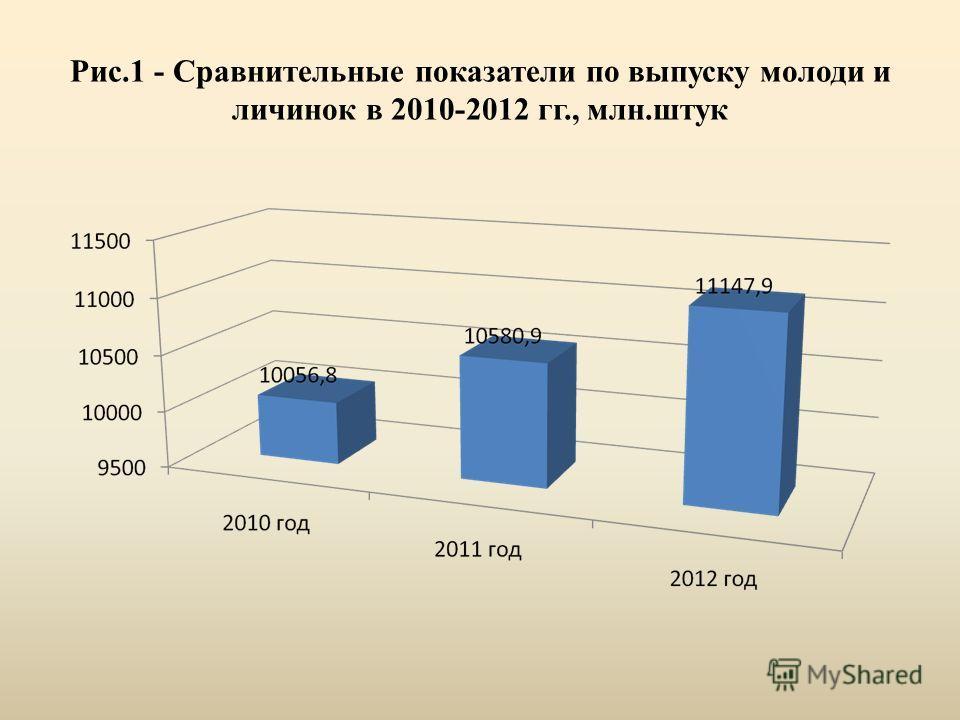 Рис.1 - Сравнительные показатели по выпуску молоди и личинок в 2010-2012 гг., млн.штук