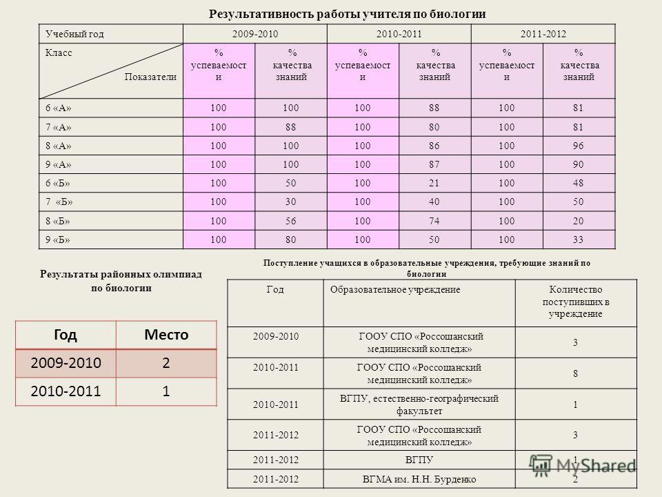 Результативность работы учителя по биологии Учебный год2009-20102010-20112011-2012 Класс Показатели % успеваемост и % качества знаний % успеваемост и % качества знаний % успеваемост и % качества знаний 6 «А» 100 8810081 7 «А» 100881008010081 8 «А» 10