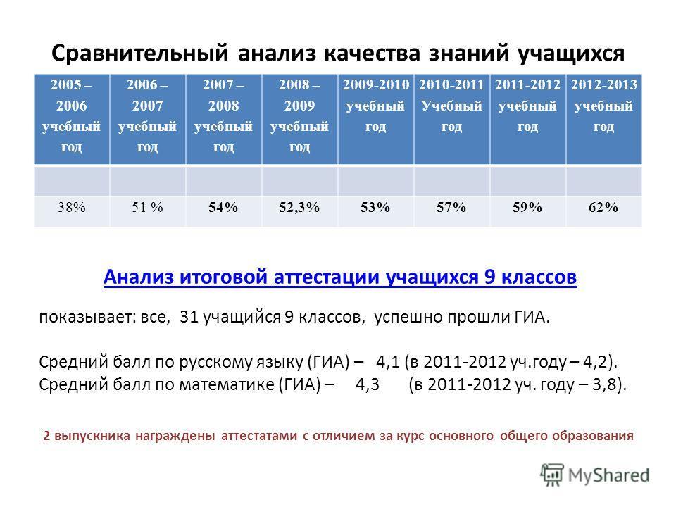 Сравнительный анализ качества знаний учащихся 2005 – 2006 учебный год 2006 – 2007 учебный год 2007 – 2008 учебный год 2008 – 2009 учебный год 2009-2010 учебный год 2010-2011 Учебный год 2011-2012 учебный год 2012-2013 учебный год 38%51 %54%52,3%53%57