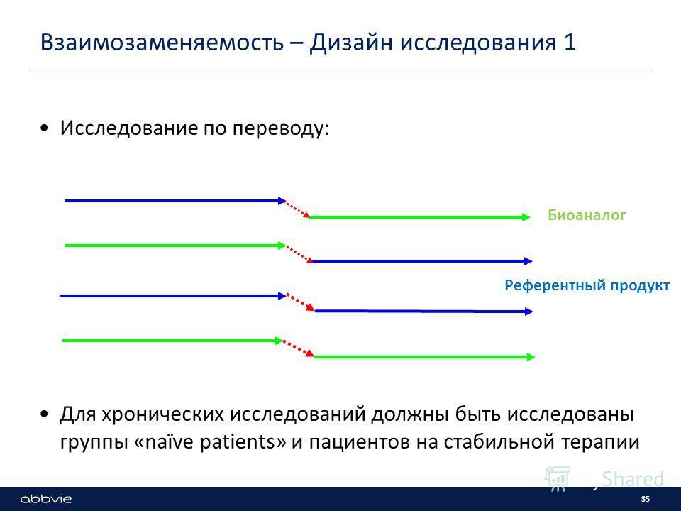 Взаимозаменяемость – Дизайн исследования 1 Исследование по переводу: Для хронических исследований должны быть исследованы группы «naïve patients» и пациентов на стабильной терапии Биоаналог Референтный продукт 35