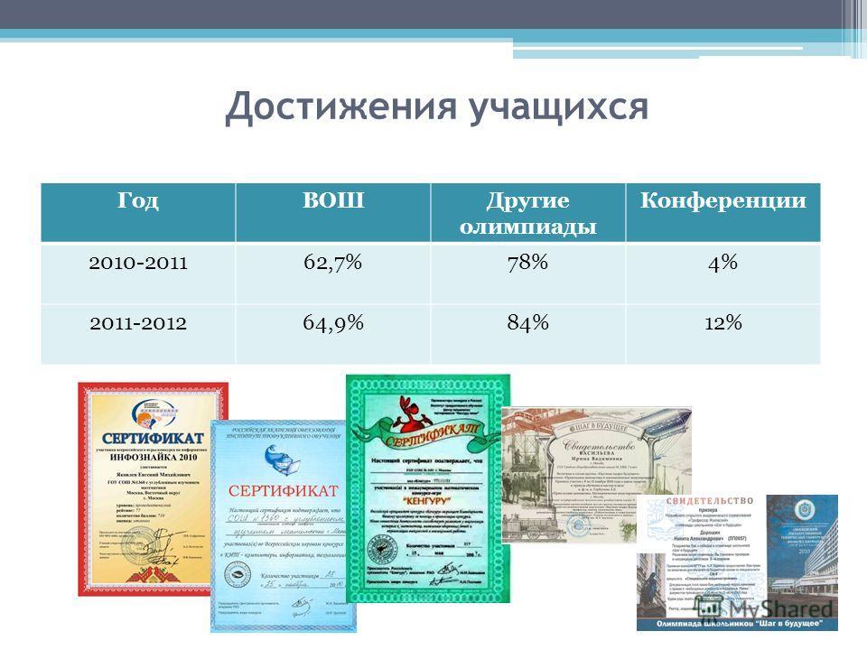 Достижения учащихся ГодВОШДругие олимпиады Конференции 2010-201162,7%78%4% 2011-201264,9%84%12%