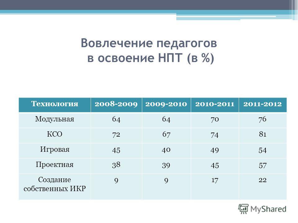 Вовлечение педагогов в освоение НПТ (в %) Технология2008-20092009-20102010-20112011-2012 Модульная64 7076 КСО72677481 Игровая45404954 Проектная38394557 Создание собственных ИКР 991722