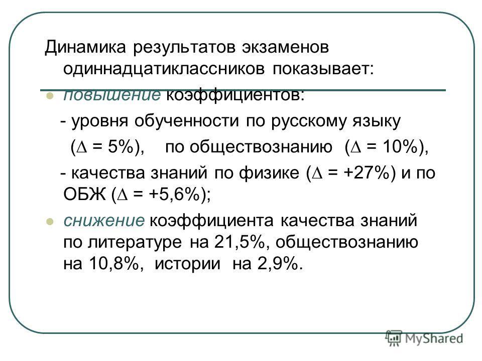Динамика результатов экзаменов одиннадцатиклассников показывает: повышение коэффициентов: - уровня обученности по русскому языку ( = 5%), по обществознанию ( = 10%), - качества знаний по физике ( = +27%) и по ОБЖ ( = +5,6%); снижение коэффициента кач