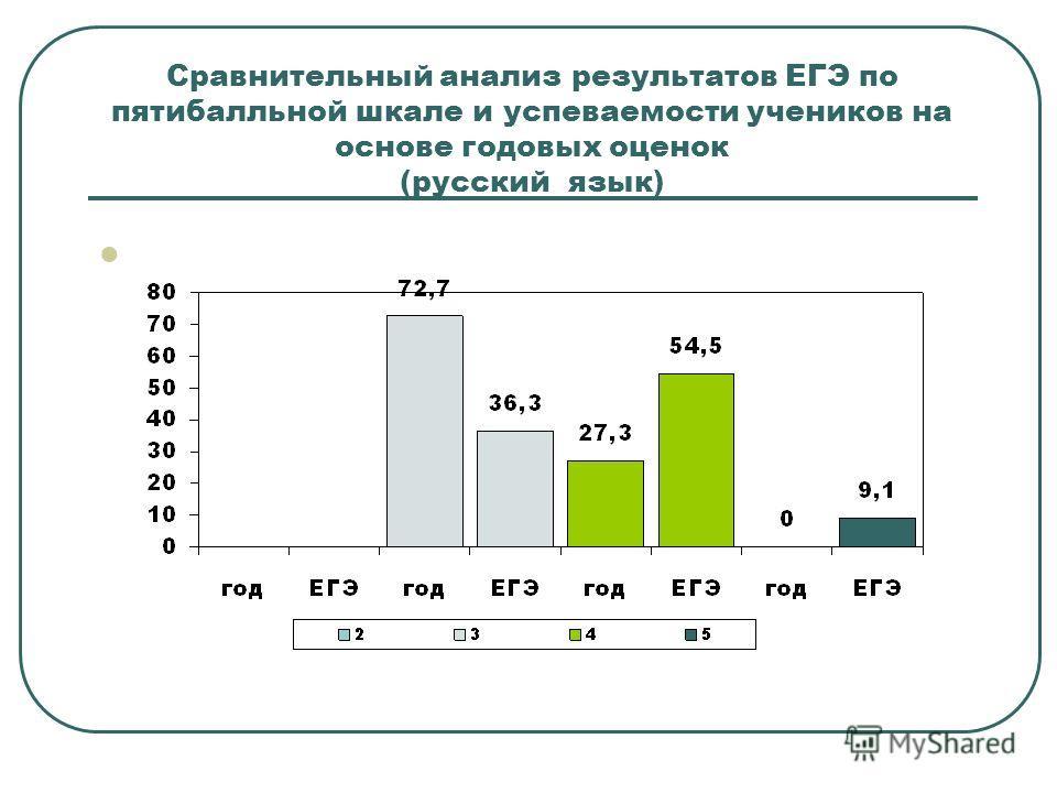 Сравнительный анализ результатов ЕГЭ по пятибалльной шкале и успеваемости учеников на основе годовых оценок (русский язык)