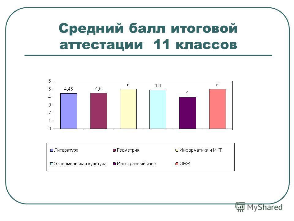 Средний балл итоговой аттестации 11 классов