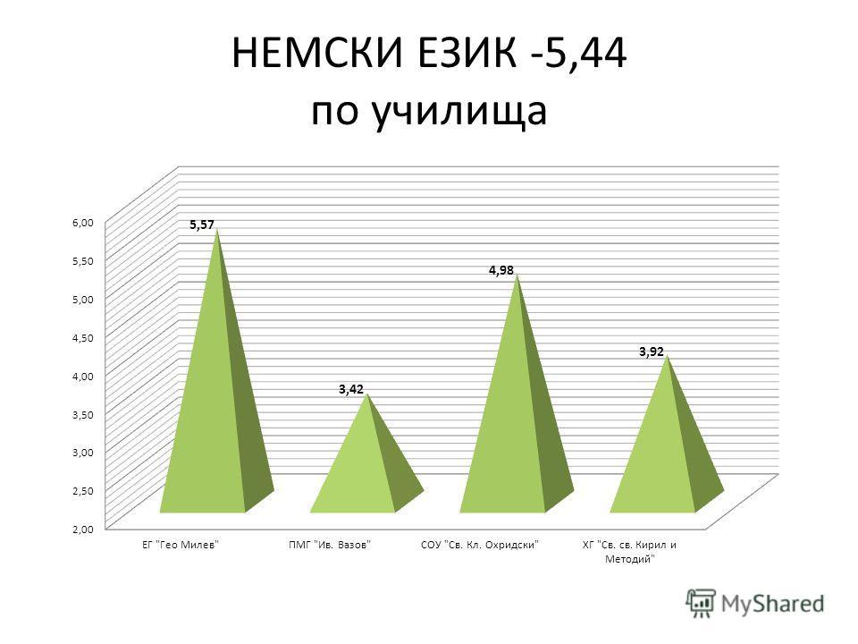 НЕМСКИ ЕЗИК -5,44 по училища