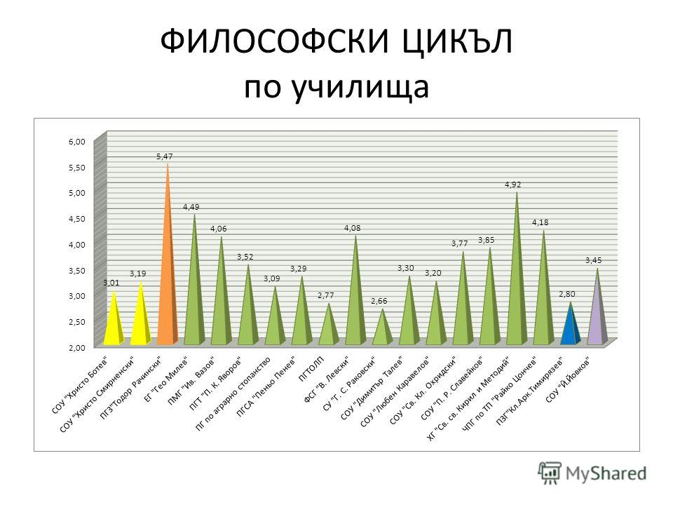 ФИЛОСОФСКИ ЦИКЪЛ по училища