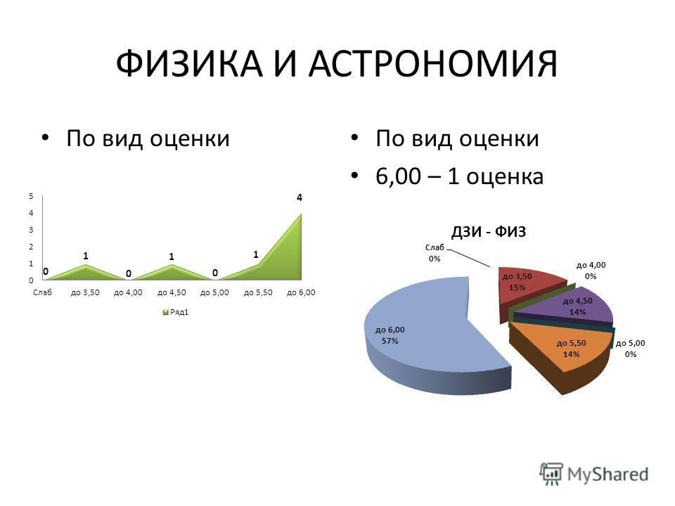 ФИЗИКА И АСТРОНОМИЯ По вид оценки 6,00 – 1 оценка