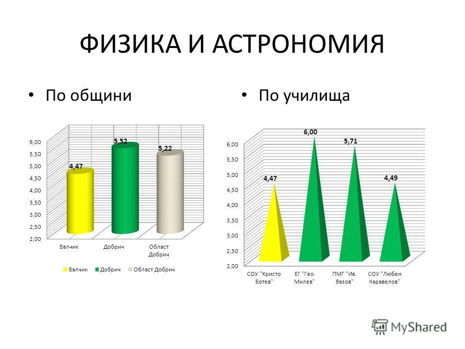 ФИЗИКА И АСТРОНОМИЯ По общини По училища