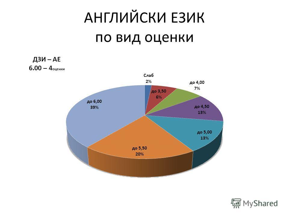 АНГЛИЙСКИ ЕЗИК по вид оценки