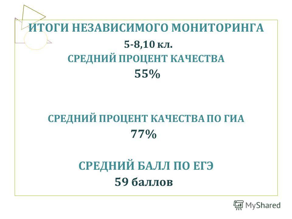 ИТОГИ НЕЗАВИСИМОГО МОНИТОРИНГА 5-8,10 кл. СРЕДНИЙ ПРОЦЕНТ КАЧЕСТВА 55% СРЕДНИЙ ПРОЦЕНТ КАЧЕСТВА ПО ГИА 77% СРЕДНИЙ БАЛЛ ПО ЕГЭ 59 баллов