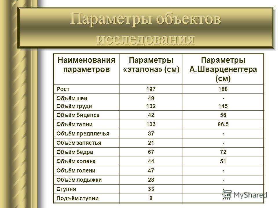 Результаты математической обработки данных Наименования параметров Параметры «эталона» (см) Параметры А.Шварценеггера (см) Рост197188 Объём шеи Объём груди 49 132 - 145 Объём бицепса4256 Объём талии10386.5 Объём предплечья37- Объём запястья21- Объём