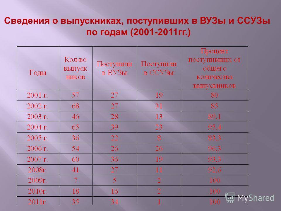 Сведения о выпускниках, поступивших в ВУЗы и ССУЗы по годам (2001-2011гг.)