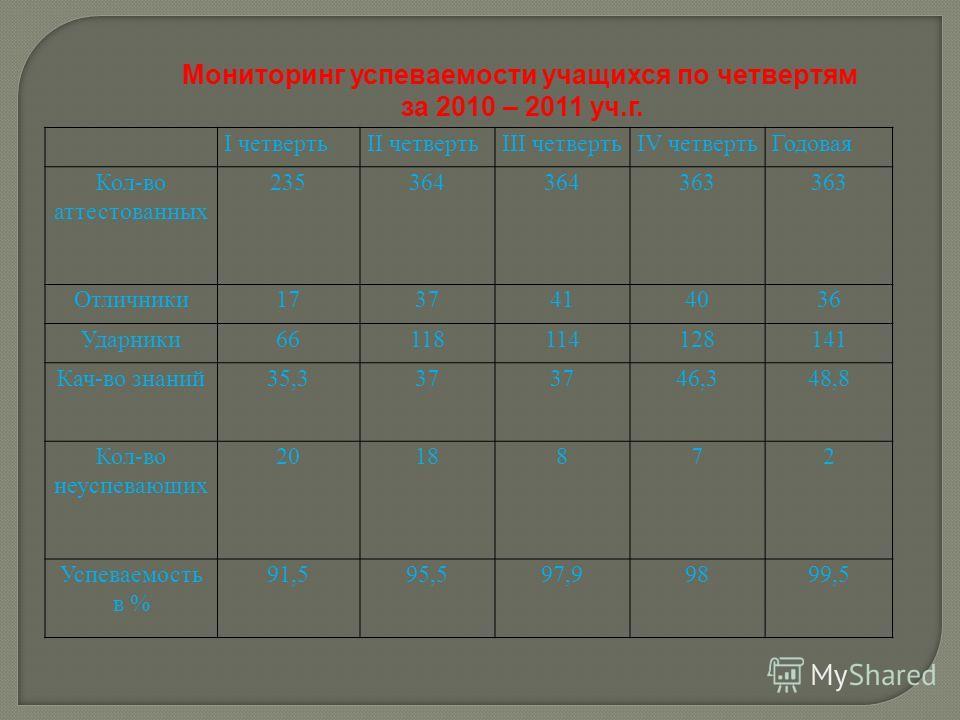 Мониторинг успеваемости учащихся по четвертям за 2010 – 2011 уч.г. I четвертьII четвертьIII четвертьIV четвертьГодовая Кол-во аттестованных 235364 363 Отличники1737414036 Ударники66118114128141 Кач-во знаний35,337 46,348,8 Кол-во неуспевающих 2018872