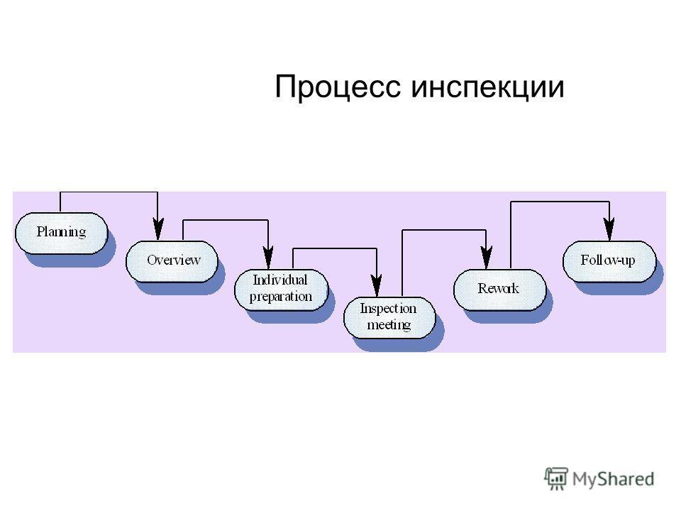 Процесс инспекции