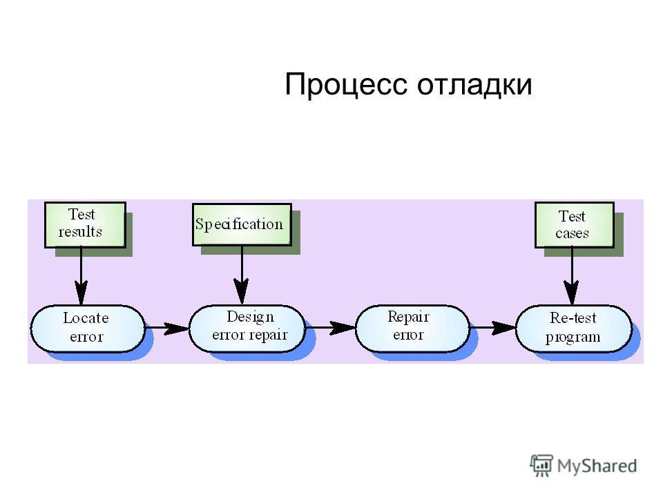 Процесс отладки