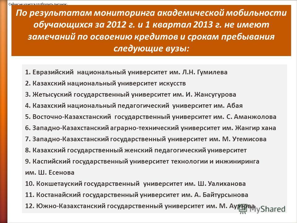 По результатам мониторинга академической мобильности обучающихся за 2012 г. и 1 квартал 2013 г. не имеют замечаний по освоению кредитов и срокам пребывания следующие вузы: 1. Евразийский национальный университет им. Л.Н. Гумилева 2. Казахский национа