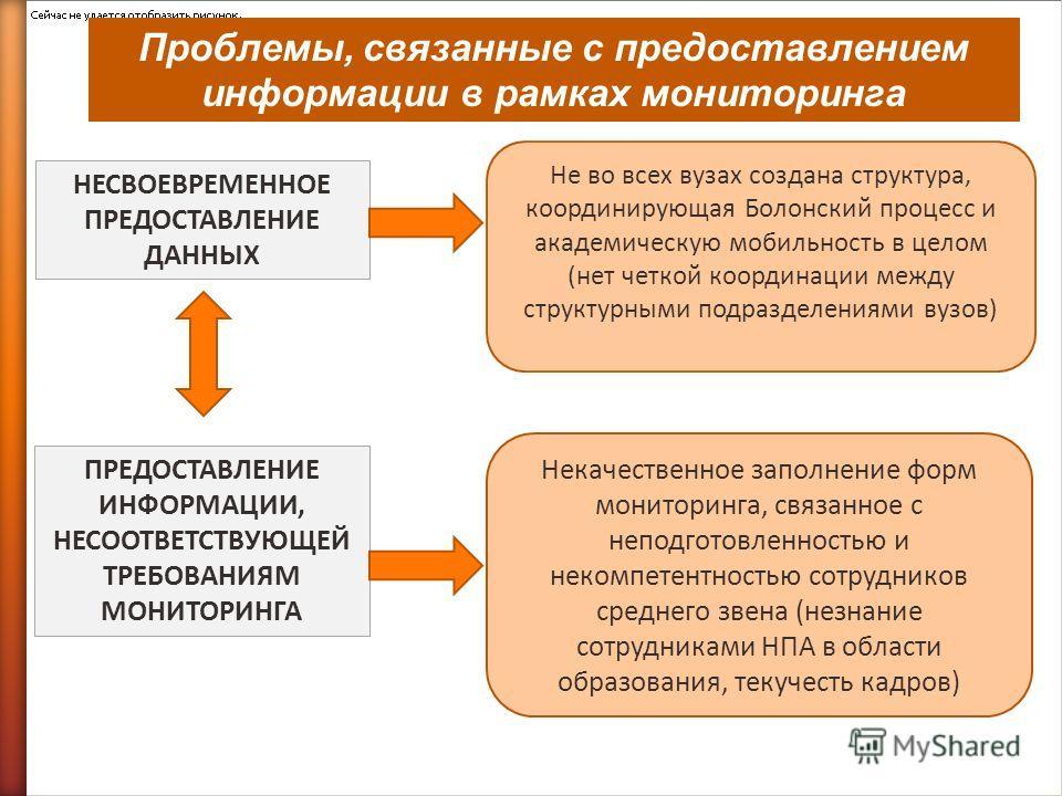 Проблемы, связанные с предоставлением информации в рамках мониторинга НЕСВОЕВРЕМЕННОЕ ПРЕДОСТАВЛЕНИЕ ДАННЫХ ПРЕДОСТАВЛЕНИЕ ИНФОРМАЦИИ, НЕСООТВЕТСТВУЮЩЕЙ ТРЕБОВАНИЯМ МОНИТОРИНГА Не во всех вузах создана структура, координирующая Болонский процесс и ак