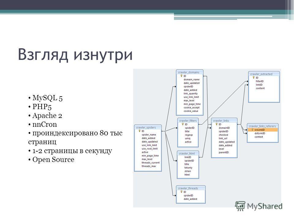 Взгляд изнутри MySQL 5 PHP5 Apache 2 nnCron проиндексировано 80 тыс страниц 1-2 страницы в секунду Open Source