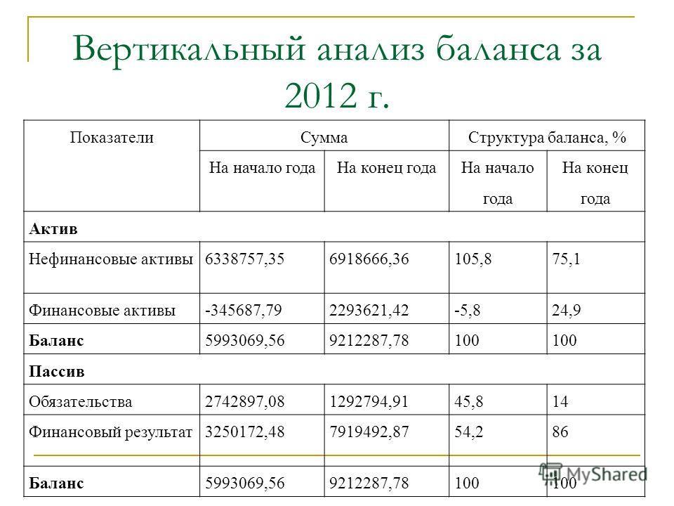 Вертикальный анализ баланса за 2012 г. ПоказателиСуммаСтруктура баланса, % На начало годаНа конец года На начало года На конец года Актив Нефинансовые активы6338757,356918666,36105,875,1 Финансовые активы-345687,792293621,42-5,824,9 Баланс5993069,569