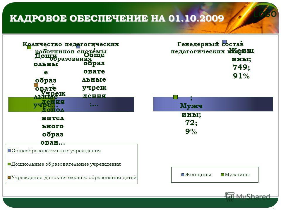 LOGO КАДРОВОЕ ОБЕСПЕЧЕНИЕ НА 01.10.2009