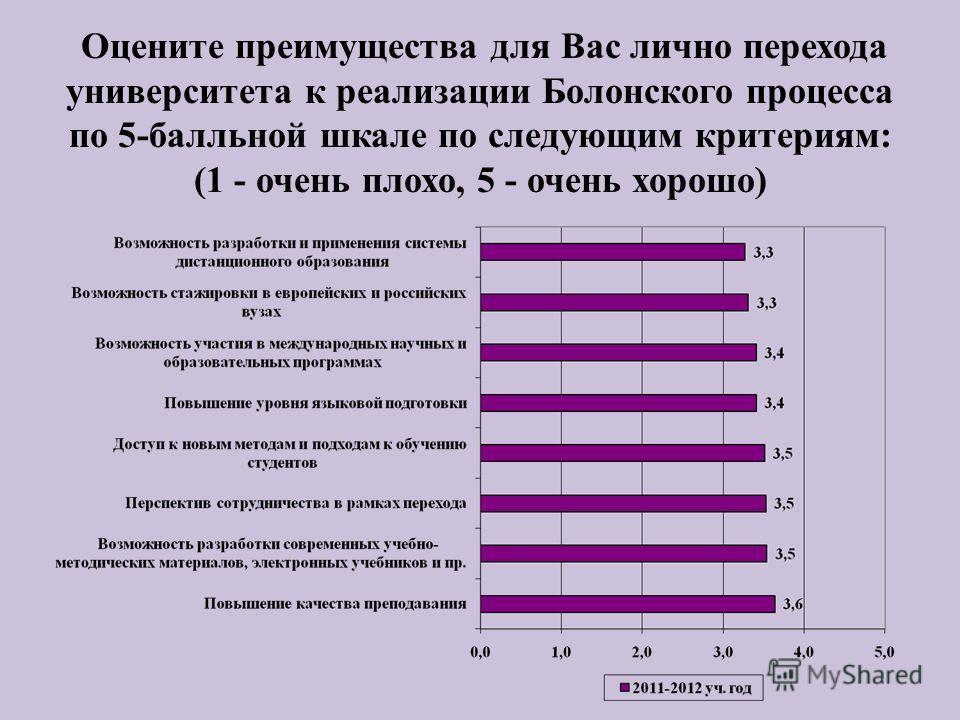 Оцените преимущества для Вас лично перехода университета к реализации Болонского процесса по 5-балльной шкале по следующим критериям: (1 - очень плохо, 5 - очень хорошо)