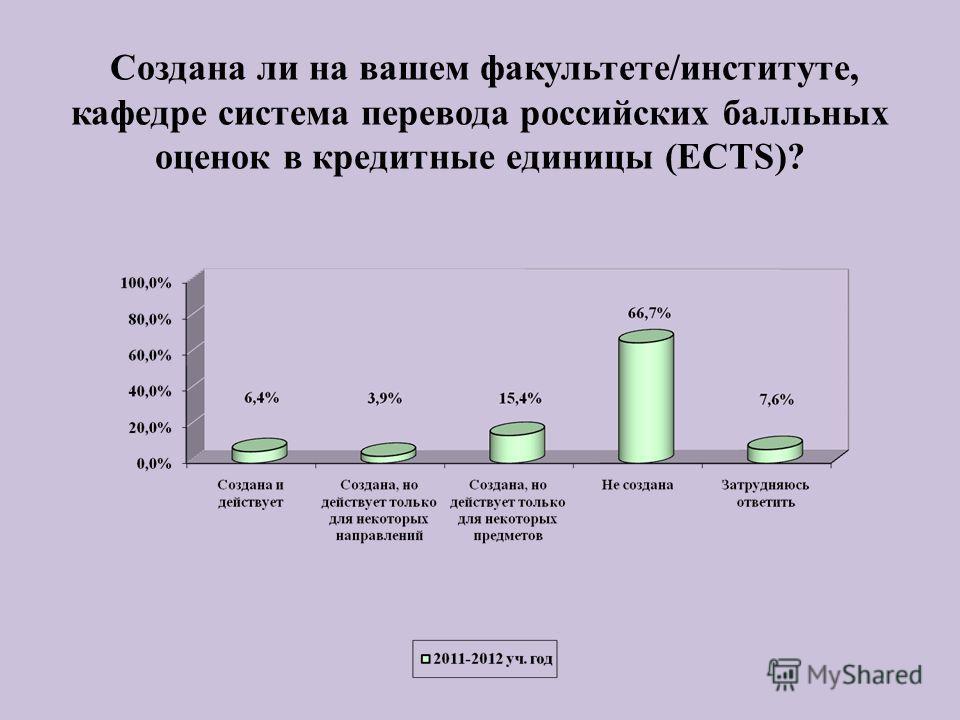 Создана ли на вашем факультете/институте, кафедре система перевода российских балльных оценок в кредитные единицы (ECTS)?