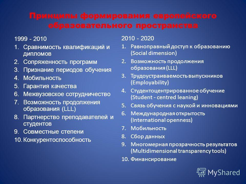 Принципы формирования европейского образовательного пространства 1999 - 2010 1.Сравнимость квалификаций и дипломов 2.Сопряженность программ 3.Признание периодов обучения 4.Мобильность 5.Гарантия качества 6.Межвузовское сотрудничество 7.Возможность пр