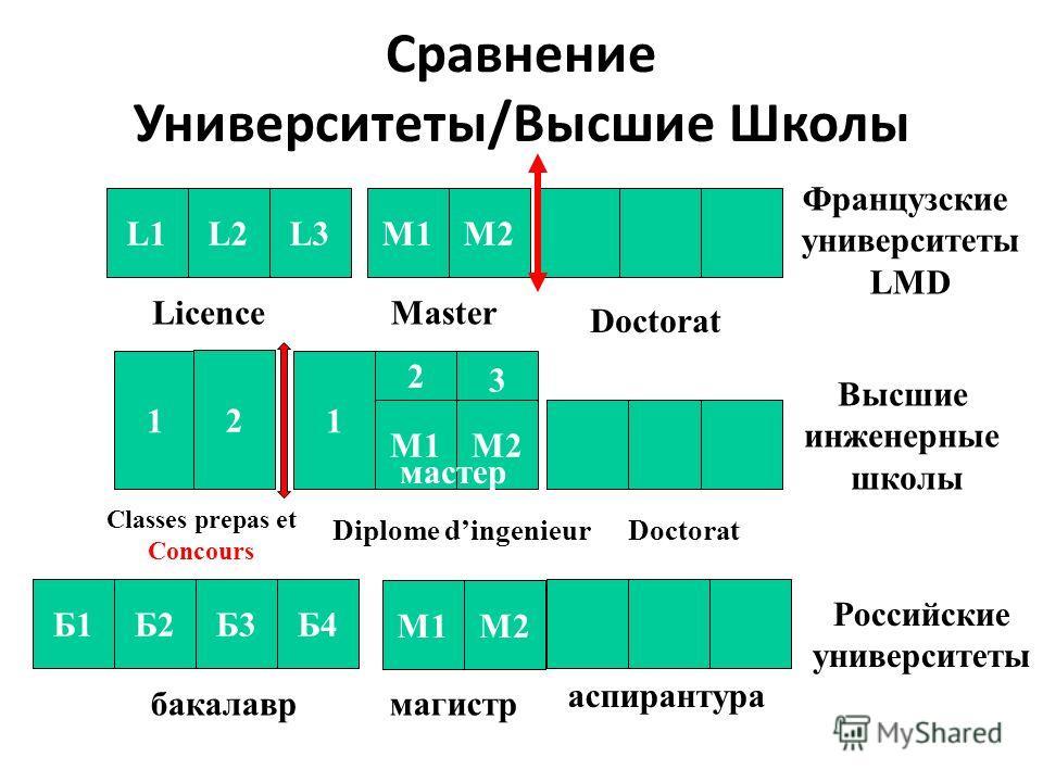Сравнение Университеты/Высшие Школы L1L2L2L3M1M2 LicenceMaster Doctorat Французские университеты LMD 1 2 Doctorat 1 2 3 Classes prepas et Concours Diplome dingenieur M1M2 мастер Высшие инженерные школы Б2Б3Б4 бакалавр М1М2 магистр аспирантура Б1 Росс