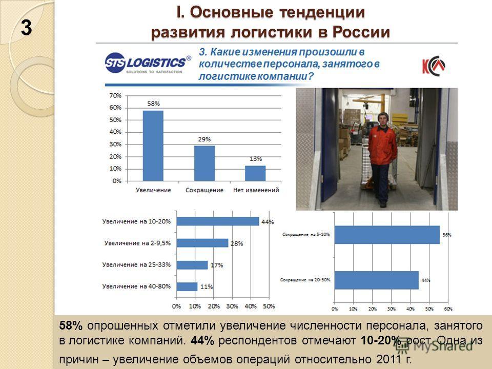 I. Основные тенденции развития логистики в России 58% опрошенных отметили увеличение численности персонала, занятого в логистике компаний. 44% респондентов отмечают 10-20% рост. Одна из причин – увеличение объемов операций относительно 2011 г. 3