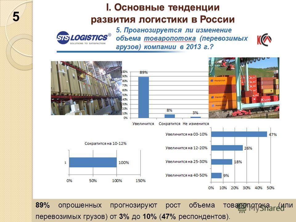 I. Основные тенденции развития логистики в России 89% опрошенных прогнозируют рост объема товаропотока (или перевозимых грузов) от 3% до 10% (47% респондентов). 5