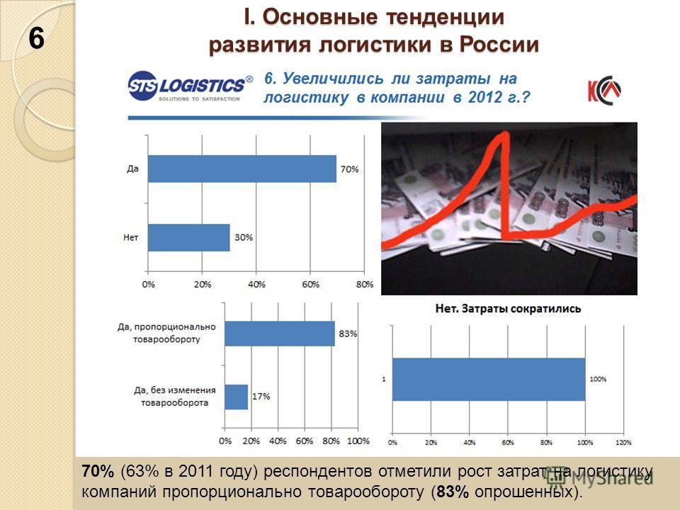 I. Основные тенденции развития логистики в России 70% (63% в 2011 году) респондентов отметили рост затрат на логистику компаний пропорционально товарообороту (83% опрошенных). 6