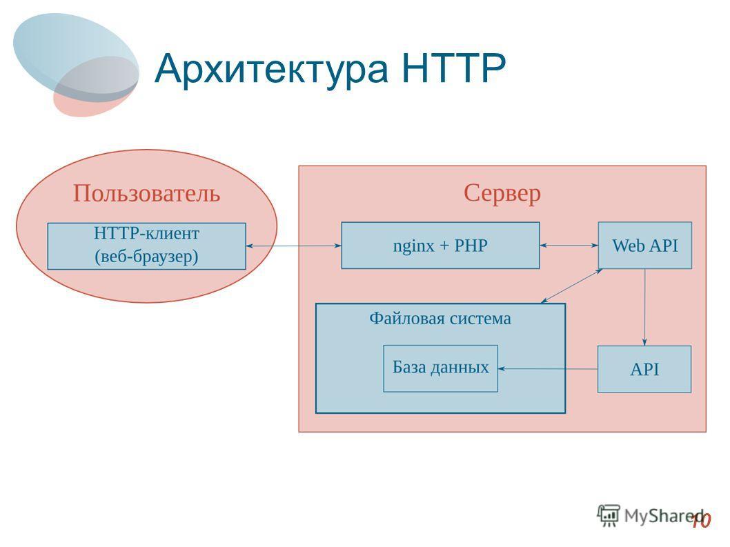 Архитектура HTTP 10 Архитектура HTTP
