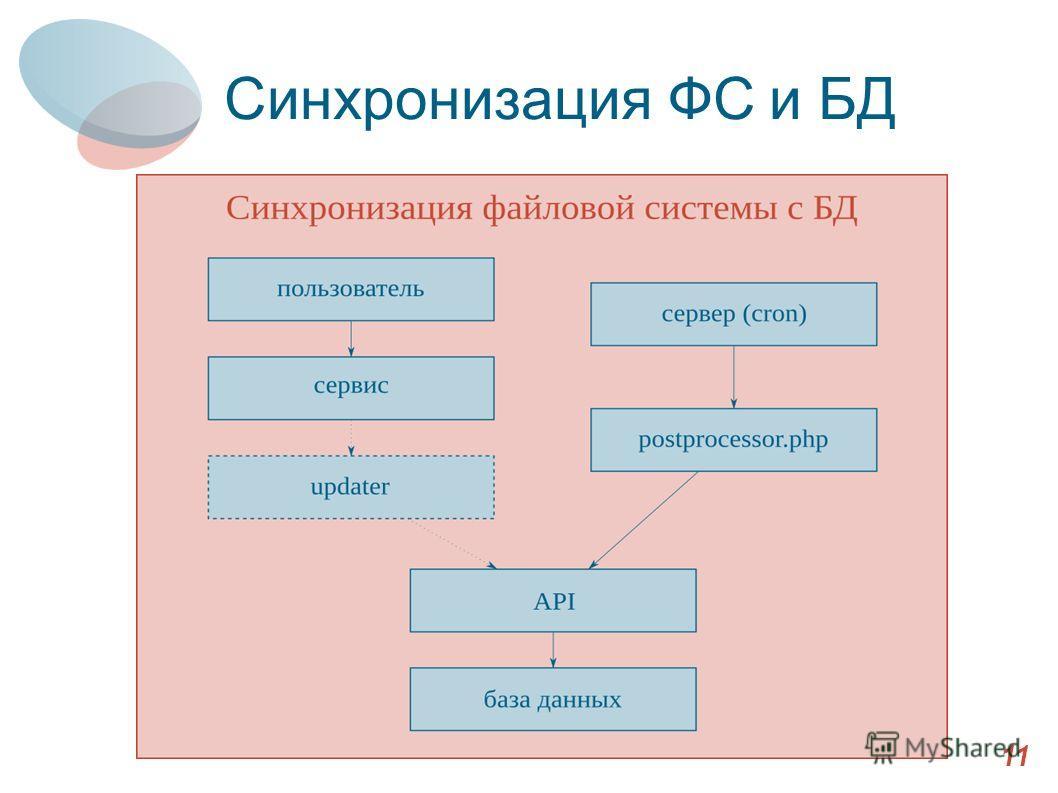 Синхронизация ФС и БД 11