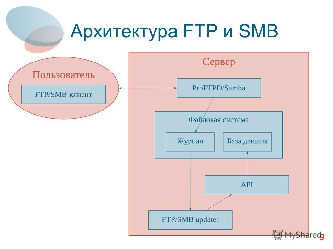 Архитектура FTP и SMB 9