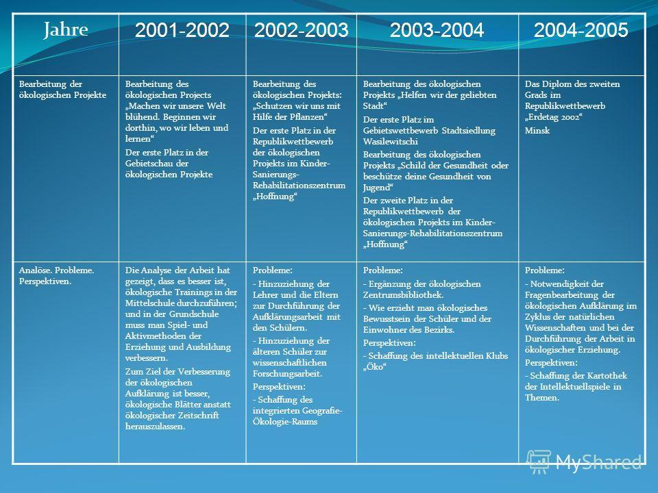 Jahre 2001-20022002-20032003-20042004-2005 Bearbeitung der ökologischen Projekte Bearbeitung des ökologischen Projects Machen wir unsere Welt blühend. Beginnen wir dorthin, wo wir leben und lernen Der erste Platz in der Gebietschau der ökologischen P