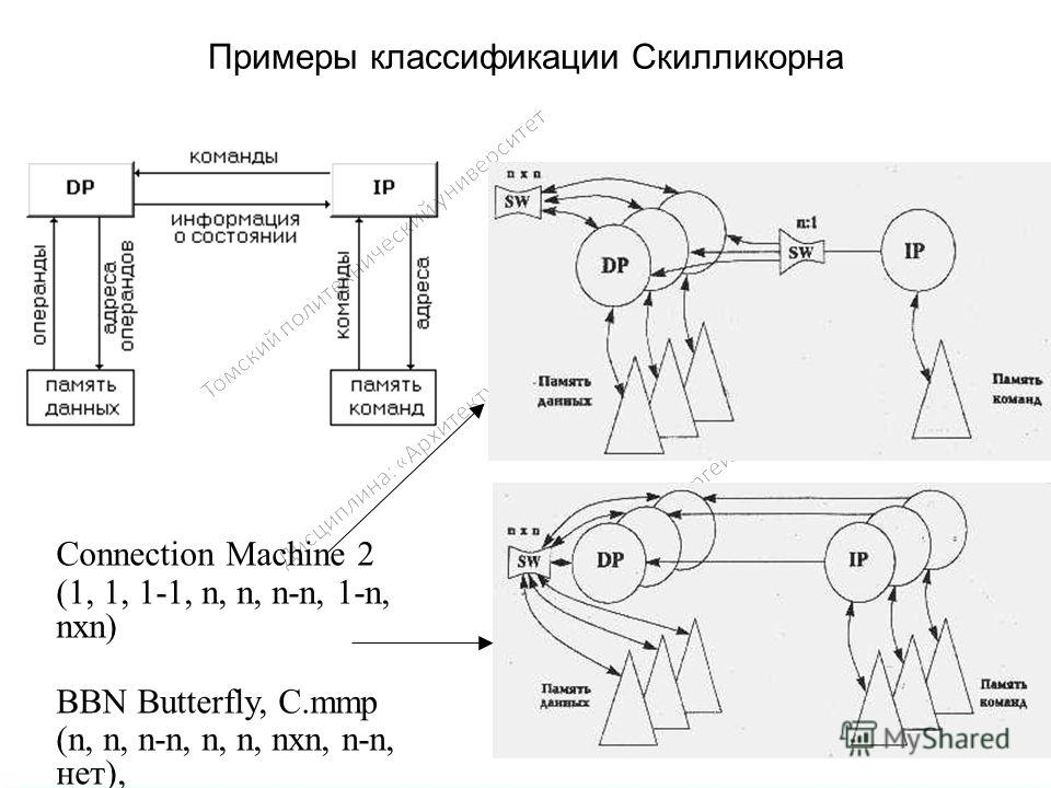 146 Примеры классификации Скилликорна Connection Machine 2 (1, 1, 1-1, n, n, n-n, 1-n, nxn) BBN Butterfly, C.mmp (n, n, n-n, n, n, nxn, n-n, нет),
