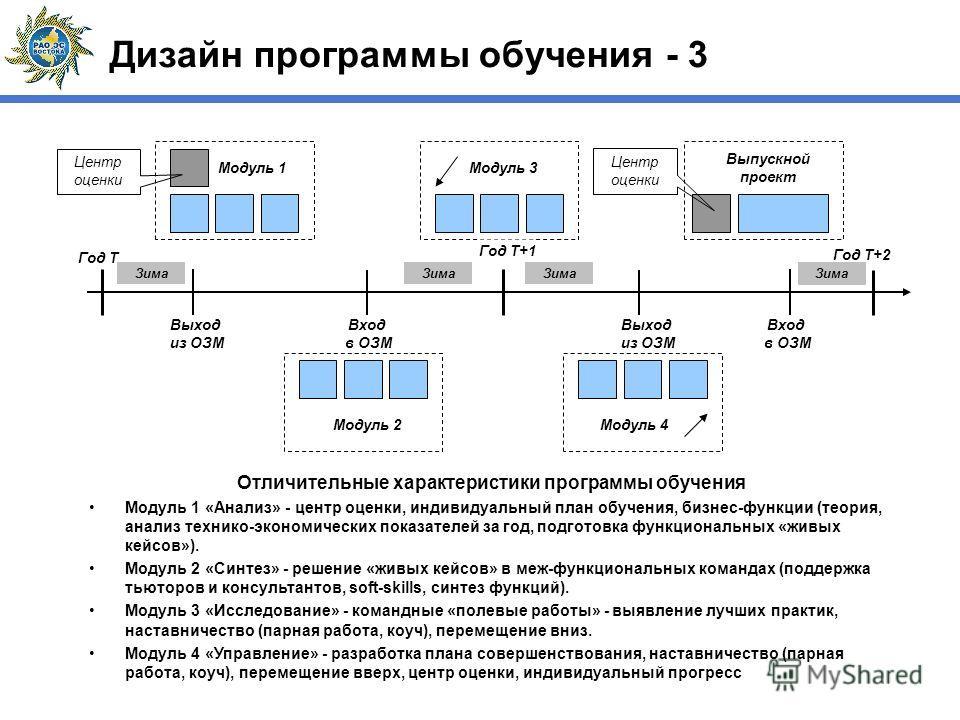 Отличительные характеристики программы обучения Модуль 1 «Анализ» - центр оценки, индивидуальный план обучения, бизнес-функции (теория, анализ технико-экономических показателей за год, подготовка функциональных «живых кейсов»). Модуль 2 «Синтез» - ре