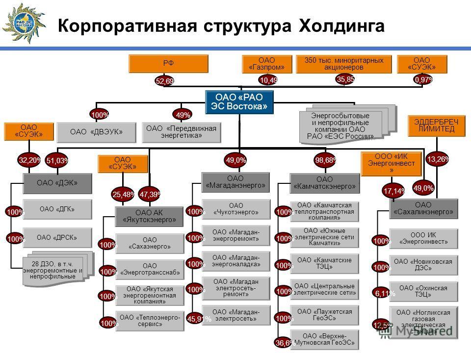 Корпоративная структура Холдинга