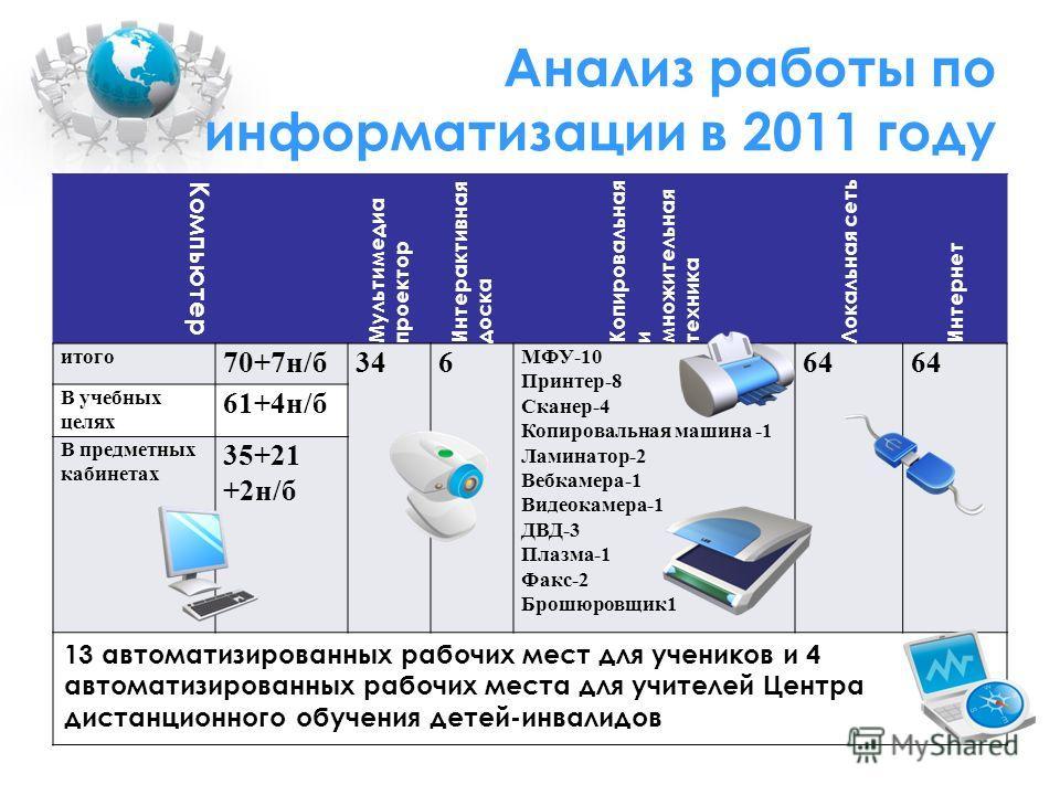 Анализ работы по информатизации в 2011 году Компьютер Мультимедиа проектор Интерактивная доска Копировальная и множительная техника Локальная сеть Интернет итого 70+7н/б346 МФУ-10 Принтер-8 Сканер-4 Копировальная машина -1 Ламинатор-2 Вебкамера-1 Вид