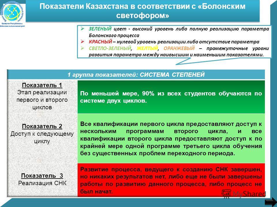 Показатели Казахстана в соответствии с «Болонским светофором» ЗЕЛЕНЫЙ цвет - высокий уровень либо полную реализацию параметра Болонского процесса КРАСНЫЙ – нулевой уровень реализации либо отсутствие параметра СВЕТЛО-ЗЕЛЕНЫЙ, ЖЕЛТЫЙ, ОРАНЖЕВЫЙ – проме